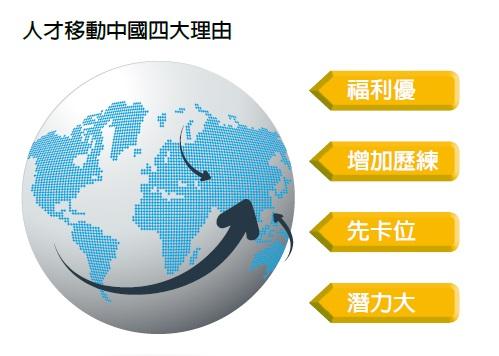 人才移動中國的四大理由
