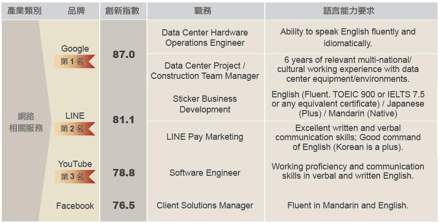P16 創新產業列表